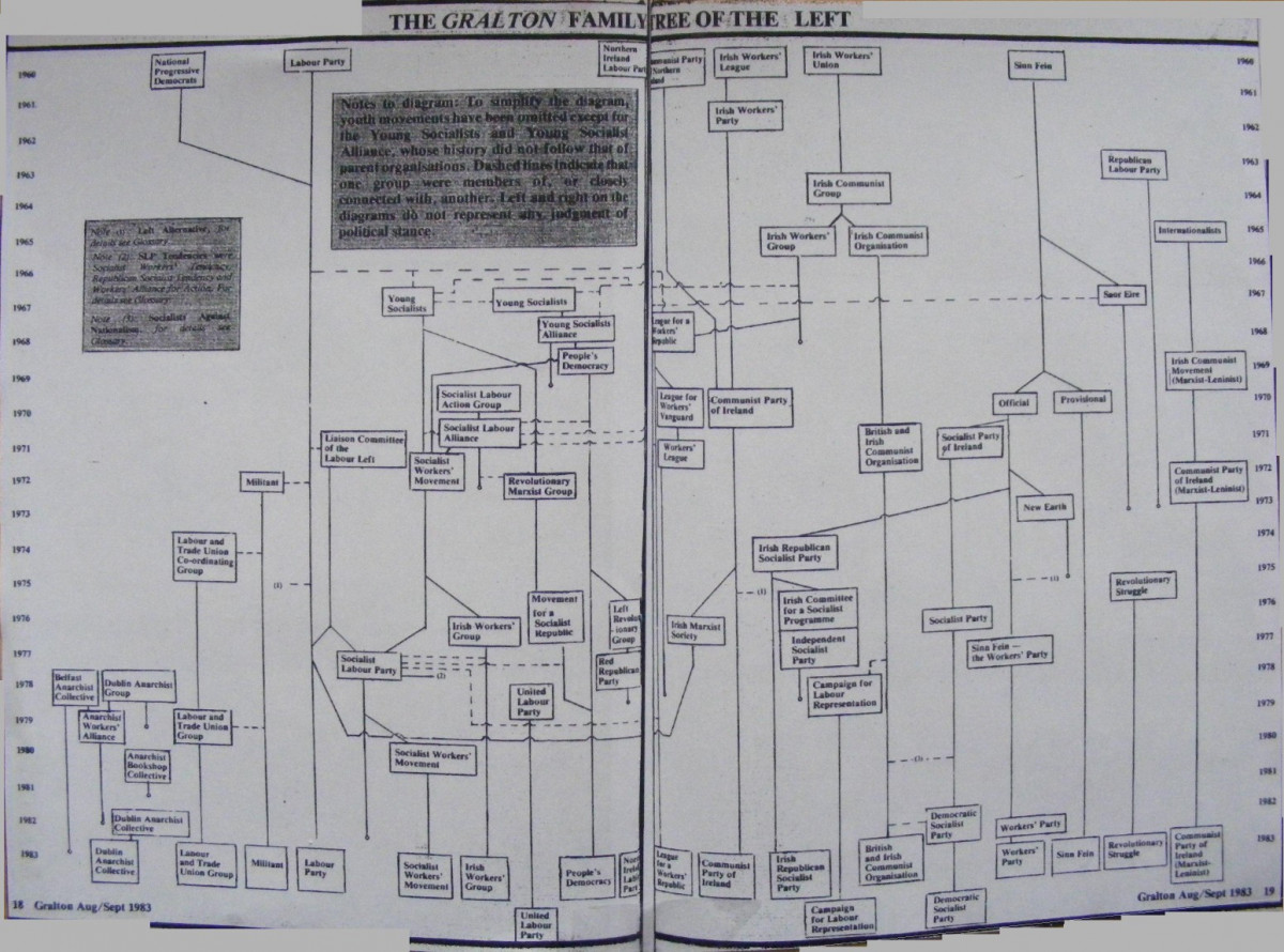 The Gralton Family Tree of the Left, by John Goodwillie. From Gralton magazine, 1983. (Image from DublinOpinion.com)